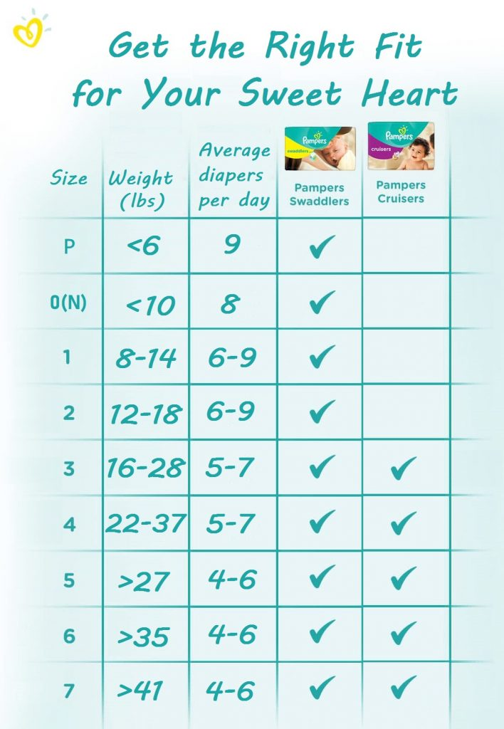 pampers swaddlers vs cruisers size chart